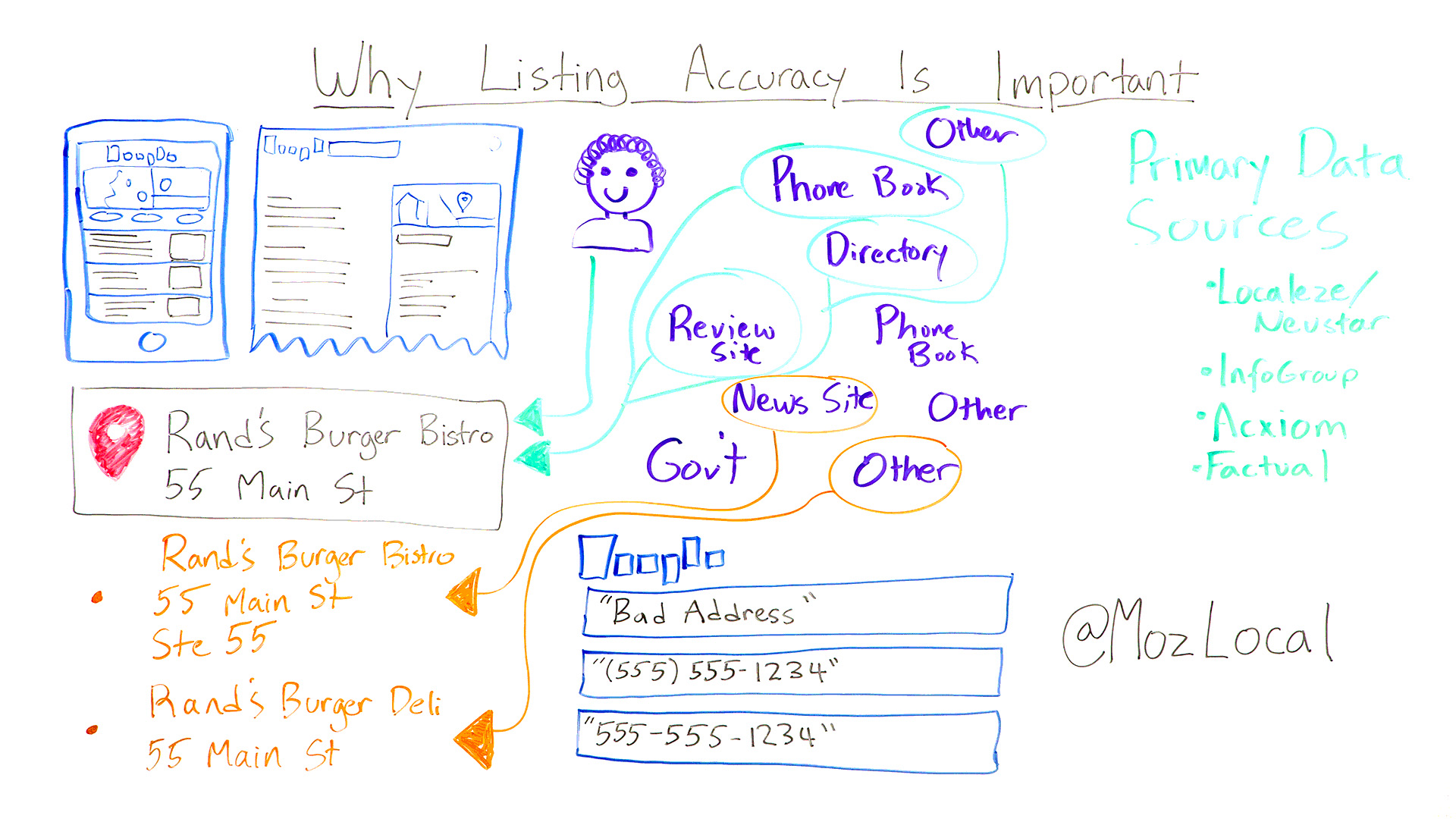 Why is Listing Accuracy so important?